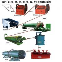 铂思特低碳环保处理低品位氧化锌矿的工艺,铅锌冶炼工艺