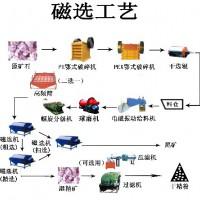 铂思特从钢渣中回收铁的新方法,从钢渣中提取钢粒成套生产线