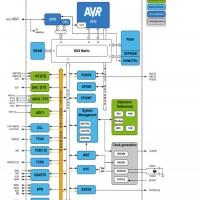 tiny1614/16/17 8位AVR微控制器